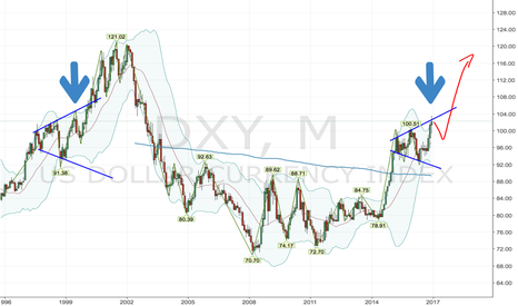 DXY: One last pull back in the dollar