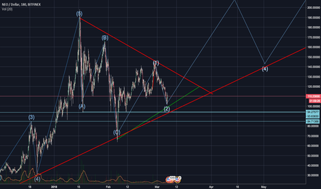 NEOUSD: NEO high level pattern