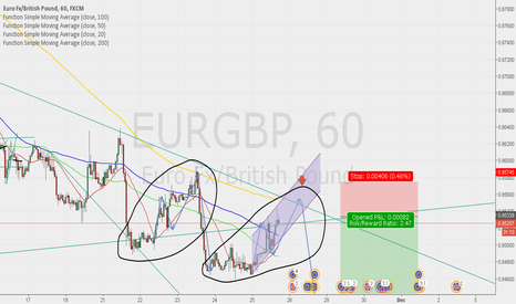 EURGBP: Sell after breakout the trend line