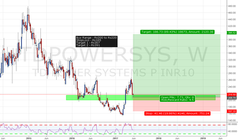 TDPOWERSYS: TD Power Systems Long Setup