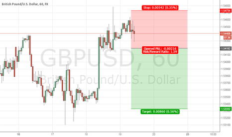 GBPUSD: GBPUSD SHORT ON BREAK OUT