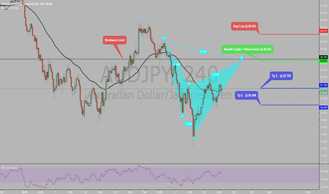 AUDJPY: POTENTIAL BEARISH CYPHER PATTERN ON AUDJPY