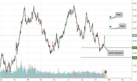 NZDJPY: NZDJPY Long term target