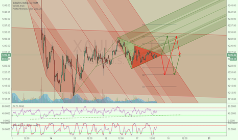 XAUUSD: Two Triangles and movements