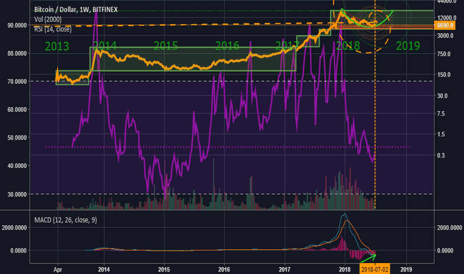 BTCUSD: BTC Fibonacci Of Truth