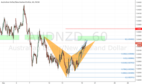 AUDNZD: Bearish bat + rising wedge @ prev structure