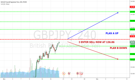 GBPJPY: SELL GBPJPY SHORT
