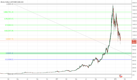 BTCUSD: bears are in control. $6000 bitcoin incoming