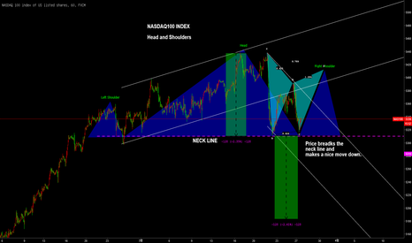 NAS100: NASDAQ100 INDEX Head and Shoulders