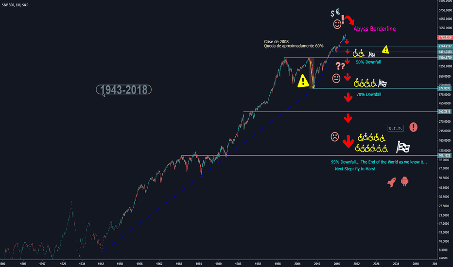 SPX: S&P500 Beyond the Abyss
