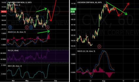 CVX: Chevron Buy Idea