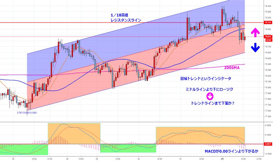 AUDJPY: 値動きは上がらないと下がらない・豪ドル円1時間足