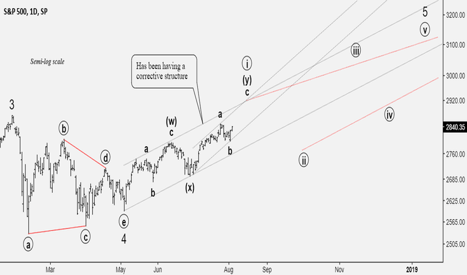 SPX: Headed for a new high?