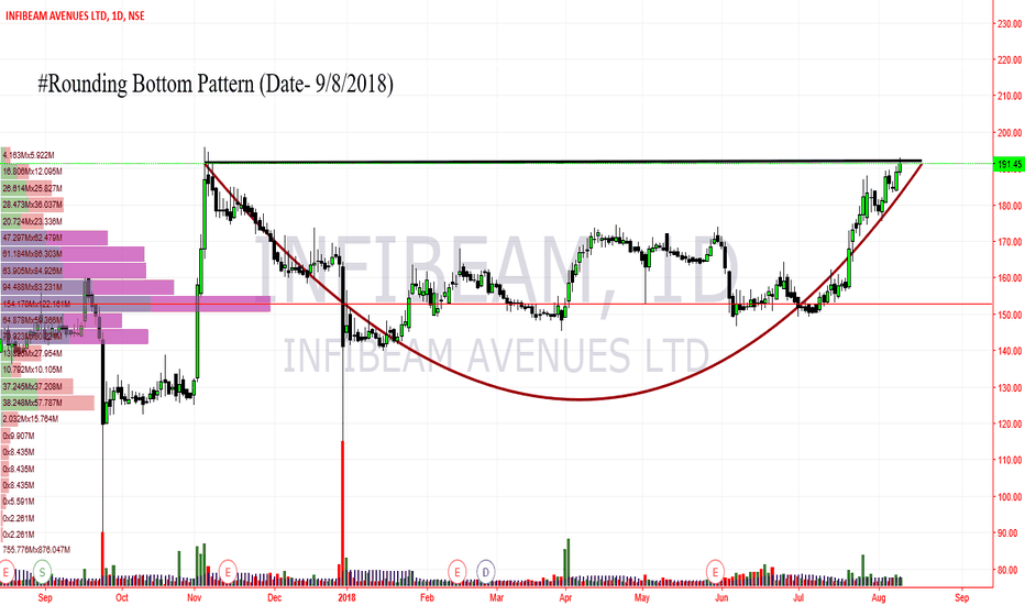 INFIBEAM: infibeam (Rounding Bottom patterb0