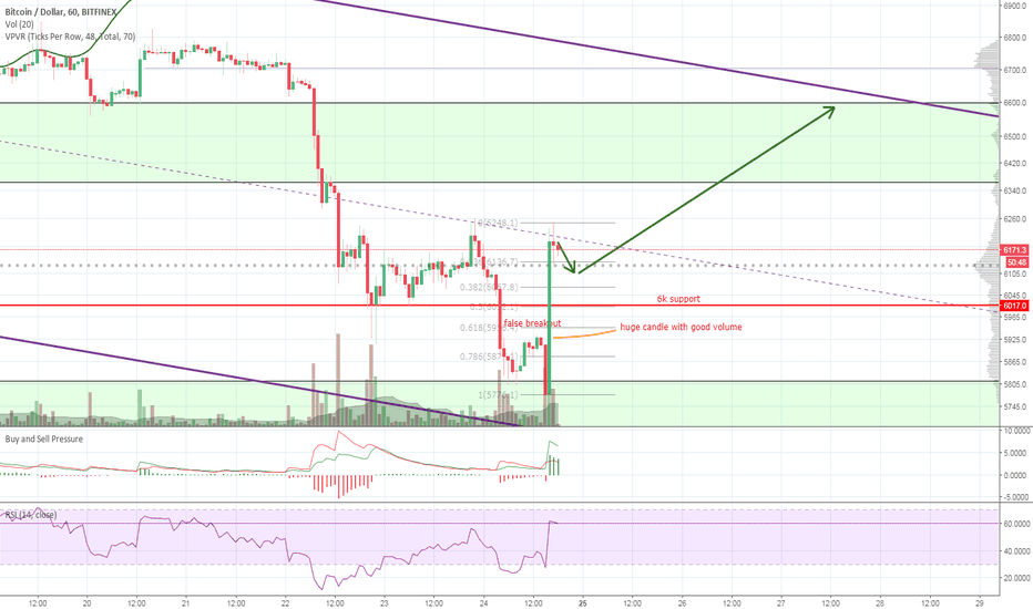 BTCUSD: BTC false 6k breakout. Pullback expected.