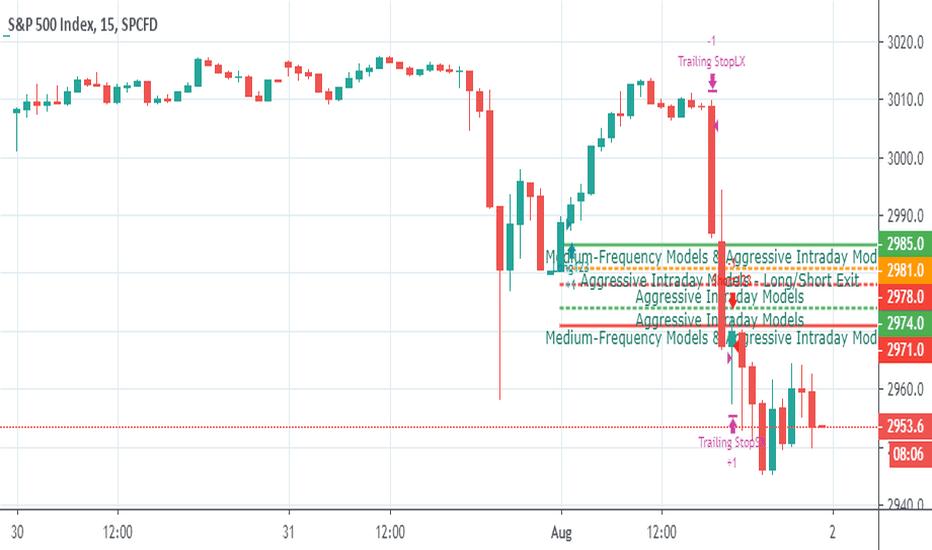 SPI — Indicators and Signals — TradingView
