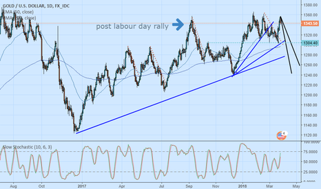 XAUUSD: GOLD AT LONG TERM RESISTANCE