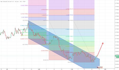 "NZDUSD: 纽元/美元,突破""下降通道""上涨将加速。"