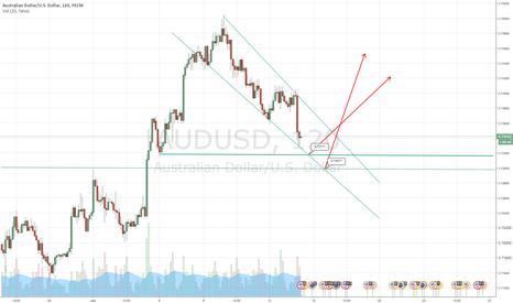AUDUSD: Buy AUD/USD at .73