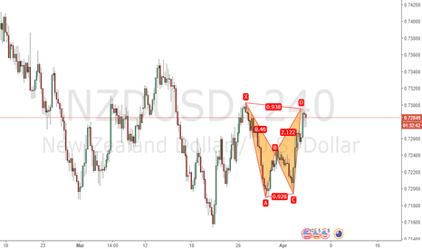 NZDUSD: Bearish Bat