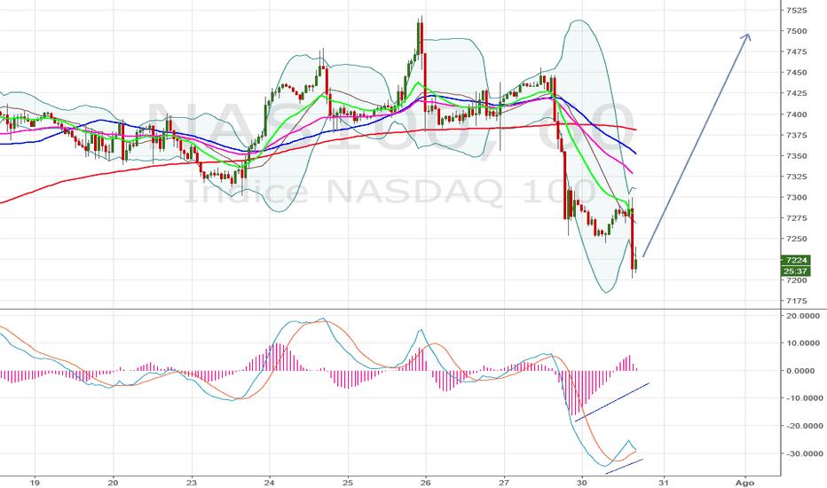 NAS100: divergenza rialzista