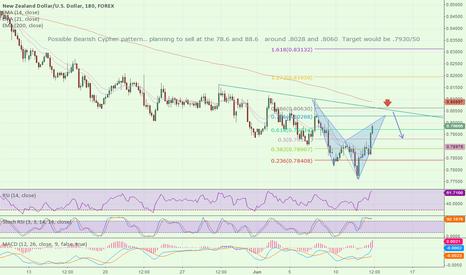 NZDUSD: $NZDUSD Possible sell opportunity. Bearish cypher pattern