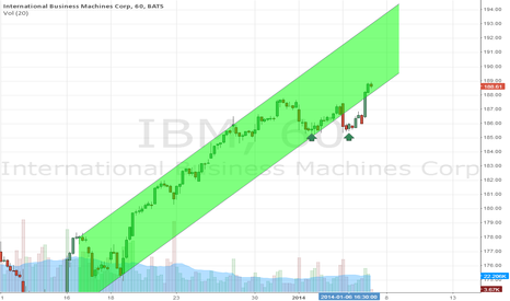 IBM: Affirmation of multi-day up?