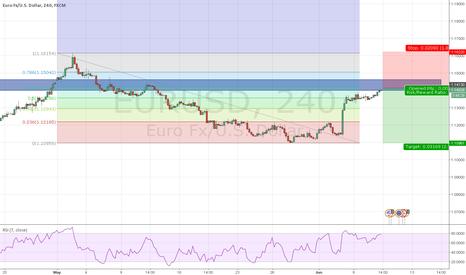 EURUSD: Potential short opportunity @ 1.14169