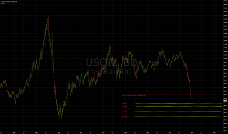 USOIL: Oil is still like falling a knife - further room to fall.
