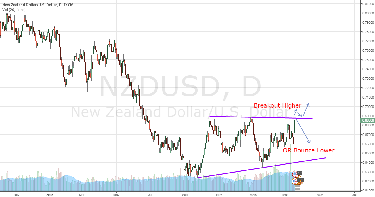 NZDUSD Wedge (Potential Breakout)