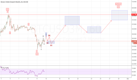 BTCUSD3M: Bitcoin Elliott Wave