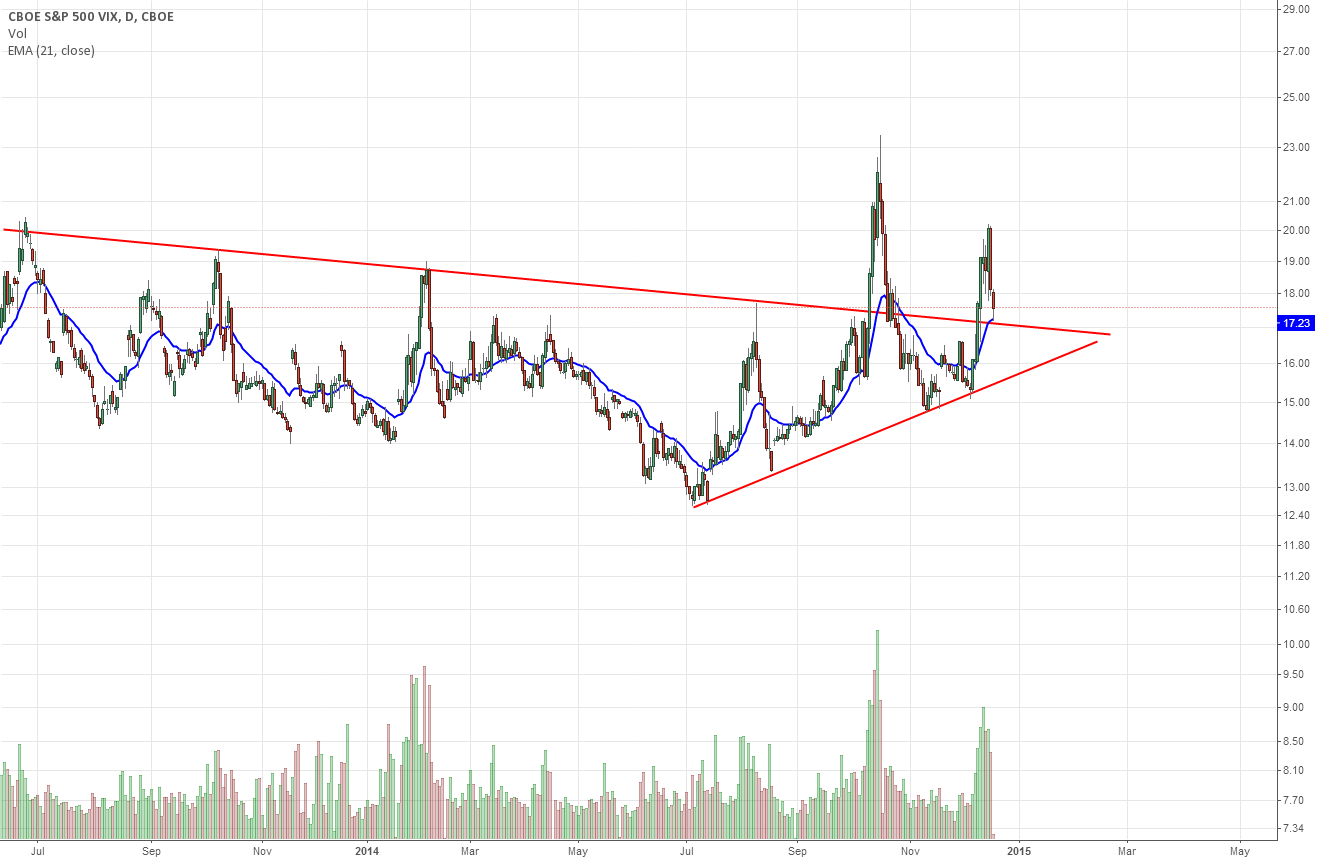 VIX - Second Contract - A buy here?