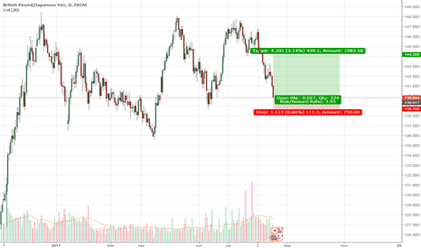 GBPJPY: buy here