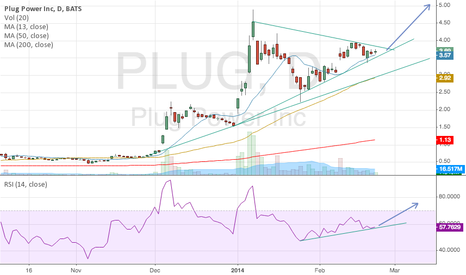 PLUG: Technically speaking, Plug Power is primed to soar