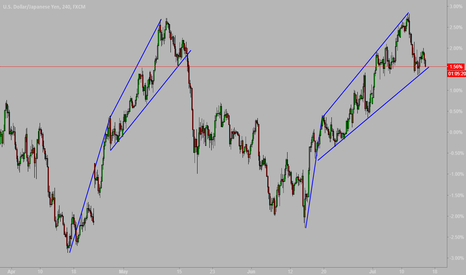 USDJPY: USDJPY Time To Short