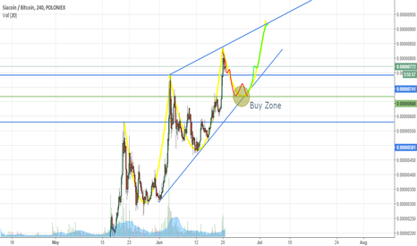 SCBTC: SC: Possible drop incoming, moon afterwards.
