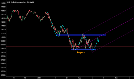 USDJPY: good place to buy usdjpy h1