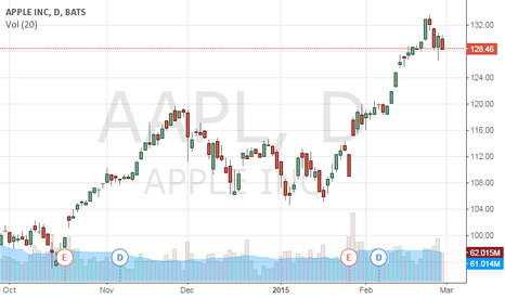 AAPL: APPL turnover