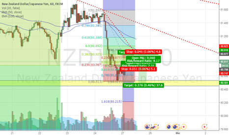 NZDJPY: NJ in downtrend 1H