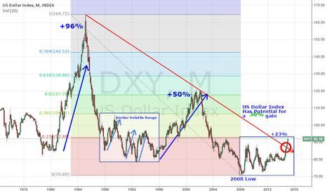 "DXY: US Dollar Index ""DOMINATION"""