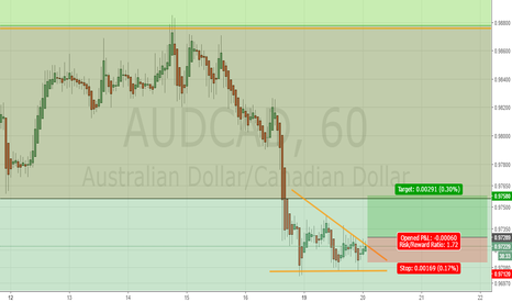 AUDCAD: For scalping