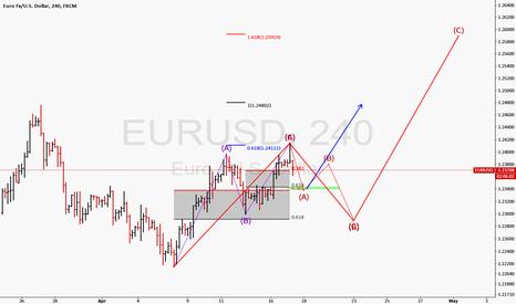EURUSD: Euro _bullish set up