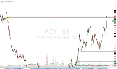 FCX: This stock is about to meet supply and go down