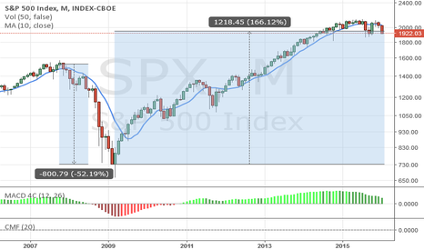 SPX: Short the index and go bear market at 1850