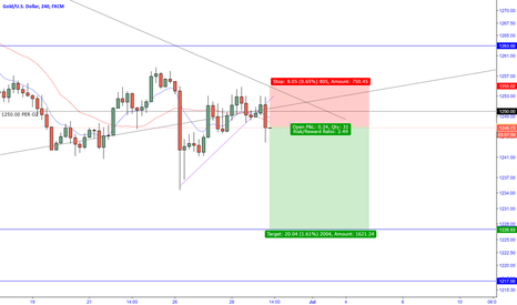 XAUUSD: GOLD - Bearish