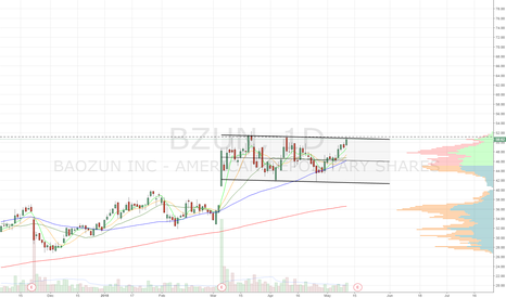BZUN: Huge channel b/o watch. Double bottom
