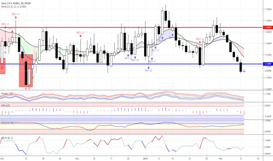 EURUSD: Range trading: Forex as for 12/02/2019