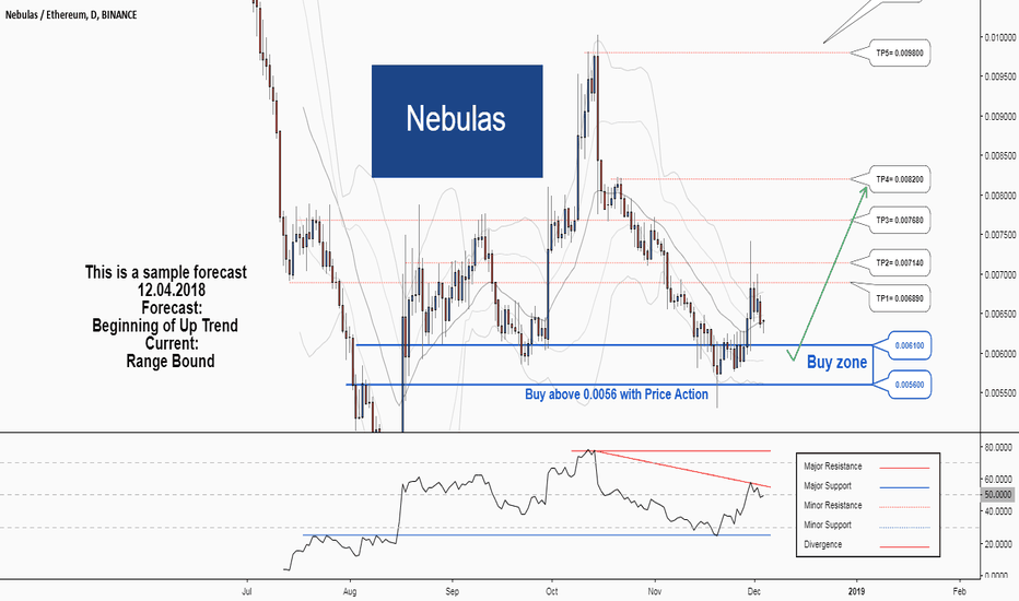 NASETH: There is a possibility for the beginning of an uptrend in NASETH