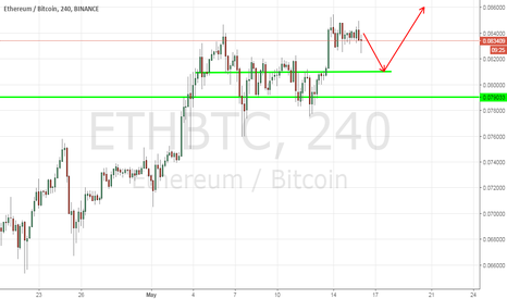 ETHBTC: Strategy Ethereum/Bitcoin