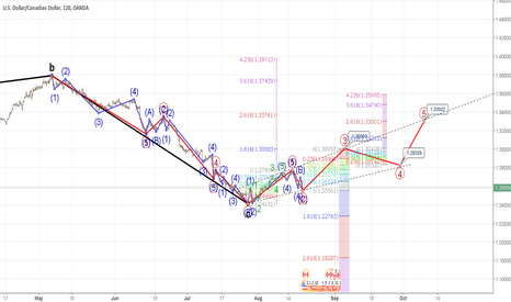 USDCAD: USD/CAD Elliot Wave (Update to Previous Chart)